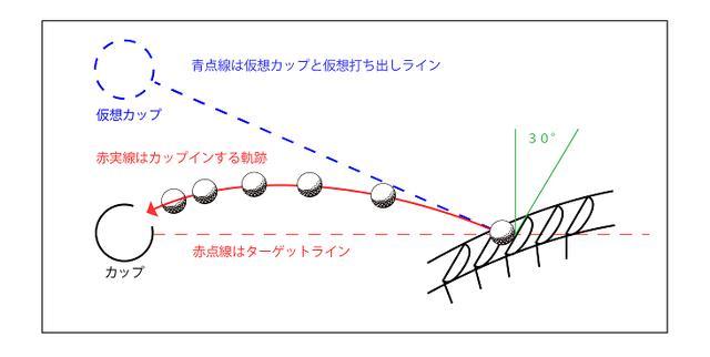 画像: 図2。図1と同じフックラインをアウトサイドイン軌道でカップインさせるには相当にフェースを開かなければならず、違和感が生じる