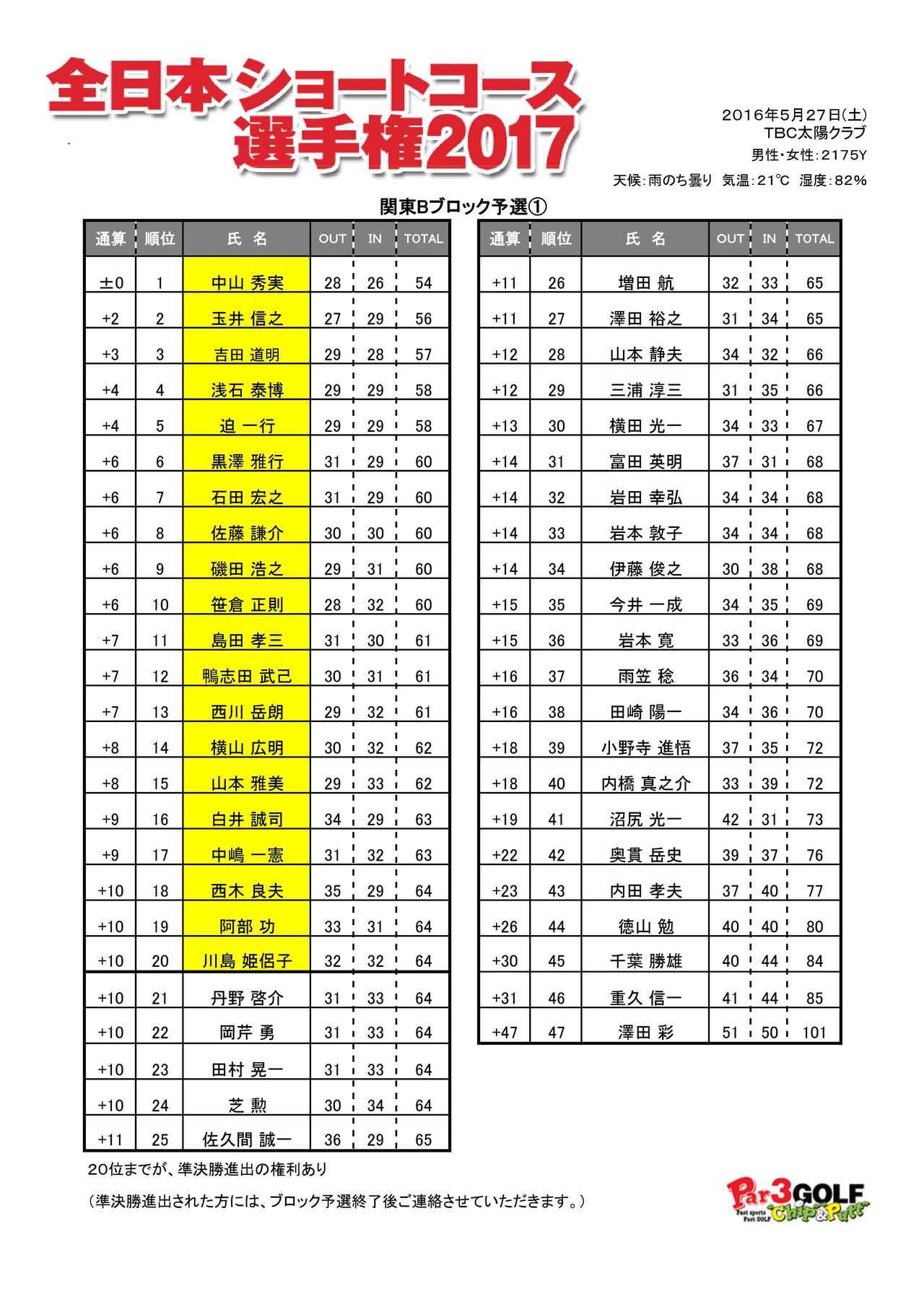 画像: ※+10(20位)までが関東Bブロック準決勝へ進出