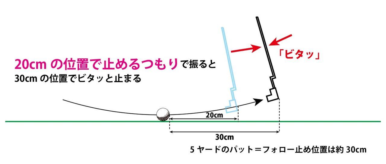 画像: 図2:ブレードパターでフォロー30センチの「フォロービタ止め」する方法