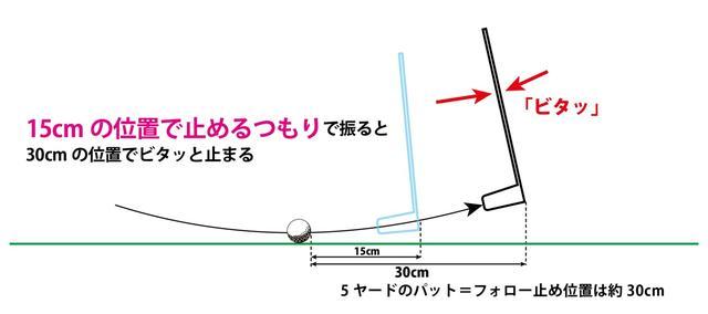 画像: 図4:マレットパターでフォロー30センチの「フォロービタ止め」する方法