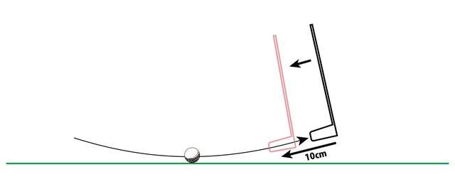 画像: 図3:マレットタイプの「フォロービタ止め」と「フォロー止め」
