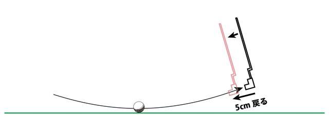 画像: 図1:ブレードタイプの「フォロービタ止め」と「フォロー止め」