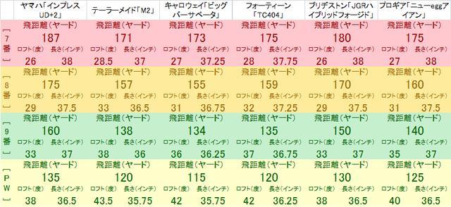 画像: 番手別飛距離データ。自分がどれだけの「飛び」を求めるかによって、どのクラブを選ぶかが変わってくる