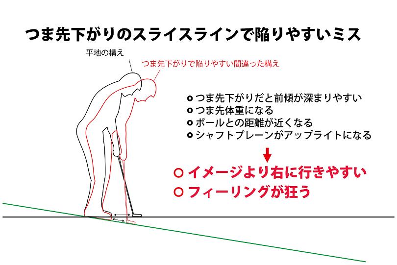 画像: 図2.つま先下がりでは赤線のように構えがち。これだと右に外れやすい