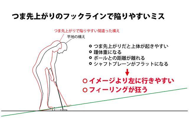 画像: 図1.つま先が上がる分構えがかかと重心になりやすい。だからイメージと違うパットになってしまうのだ!