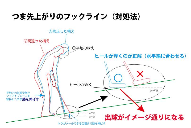 画像: 図4.傾斜に対してフィットするようにソールしてないだろうか?
