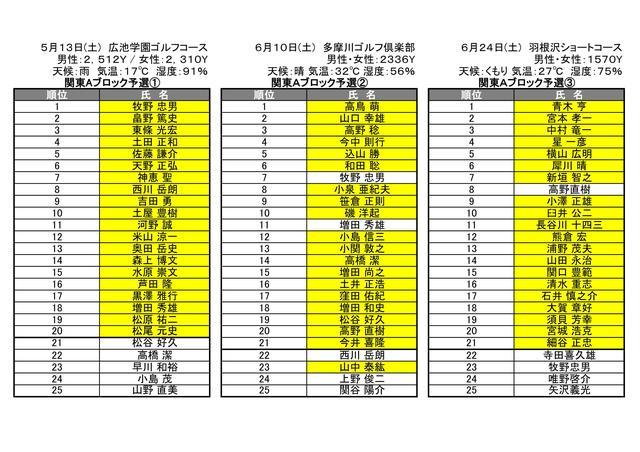 画像: 関東Aブロック準決勝進出者