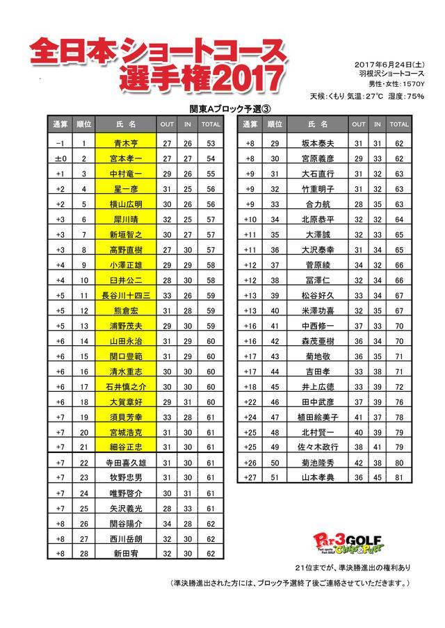 画像: 関東Aブロック予選 最終戦 羽根沢ゴルフクラブ