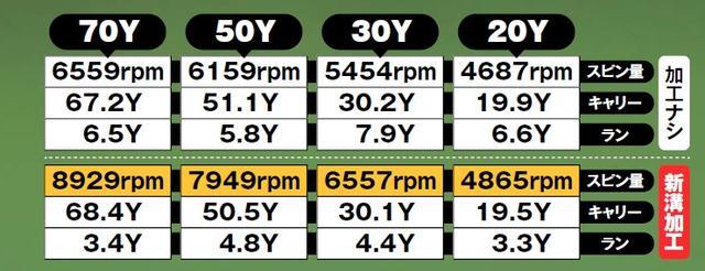 画像: 加工したウェッジは56度。硬く締まった砲台グリーンと、スピンのかかりにくいバミューダ芝で試打。数値はトラックマンで3球計測した平均値。ボールはプロV1を使用