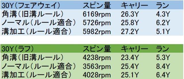 画像: アプローチでのスピン性能比較! ラフからのスピン量に大きな差があらわれた