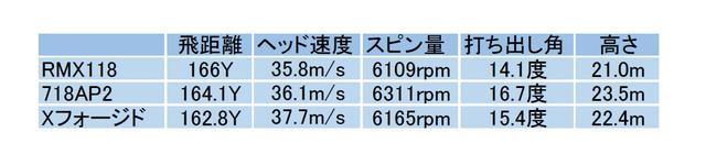 画像: 飛距離、スピン量、性能は三者三様