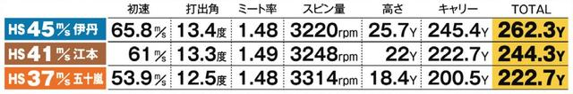 画像: HS41m/sの江本プロは244.3ヤードの飛距離を記録