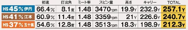 画像: RMX218 試打データ