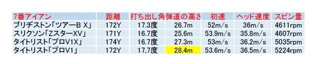 画像: 【7番アイアン】球の高さでプロV1、弾道のバランスでプロV1xが光った