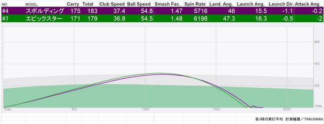 画像: 緑の線が「エピックスター」、紫の線が「スポルディング」。エピックの7番と、スポルディングの4番は、ほぼ同じ弾道図を描いた