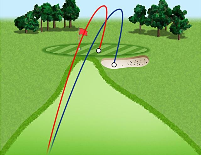画像: 赤が第三のボール、青がスピンコントロール系。当たりが薄い時や風が吹いている状況でもグリーンまで届いてくれる安心感が第三のボールにはある