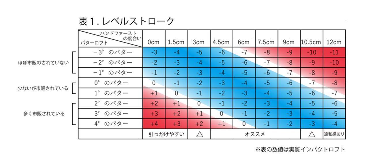 画像: 表1.パターのロフトとハンドファーストの度合いの関係を示している