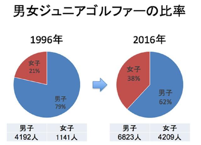 画像: ジュニアゴルファーの母数が増えたのはもちろん、男女の比率にも変化が訪れた