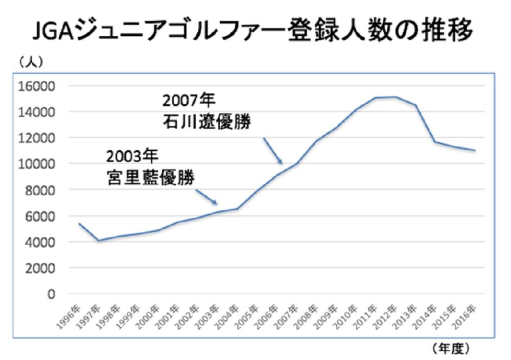 画像: 宮里藍や石川遼の活躍がジュニアゴルファーの増加に繋がった