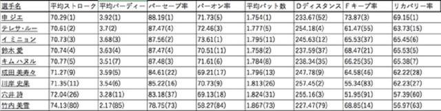 画像: 2017年シーズンのトップ5(1位のシン・ジエから5位のキム・ハヌルまで)と井上コーチの契約選手(成田、川岸、穴井、竹内)との比較。表中の( )内は2017年度の部門別ランキング