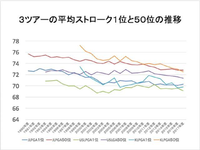 画像: 日本ツアー(青と赤)、米女子ツアー(緑と紫)がゆるやかな右肩下がりなのに対し、水色とオレンジの韓国ツアーの平均ストロークがこの20年で急激に下がっているのがわかる(画像提供:井上透)