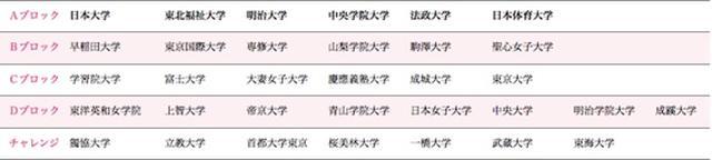 画像: 関東学生ゴルフ連盟 女子リーグ在籍表
