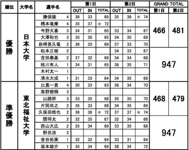 画像: 平成29年度関東大学秋季Aブロック対抗戦の試合結果