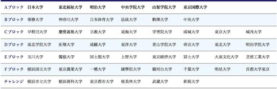 画像: 関東学生ゴルフ連盟 男子リーグ在籍表