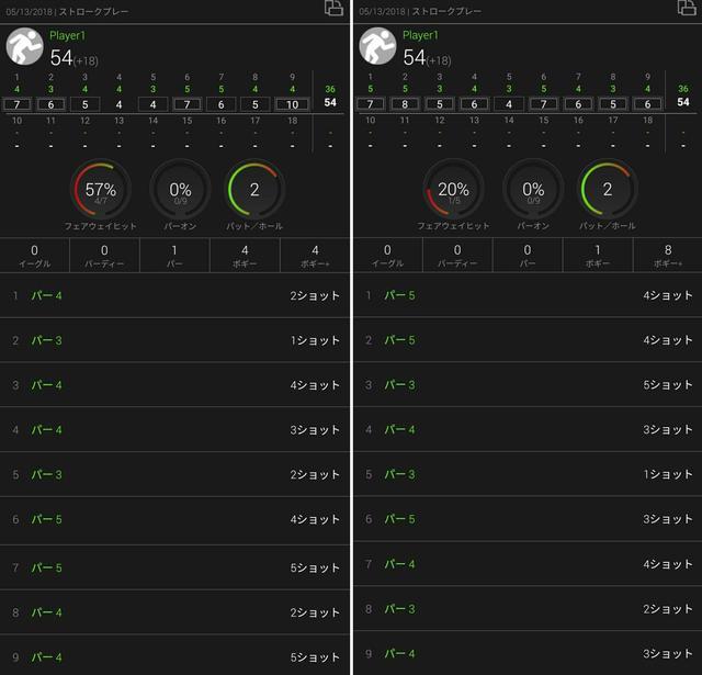 画像: スマートウォッチ(ガーミンのアプローチS60)で計測したスタッツ(左が前半、右が後半のハーフのスタッツ)。ショット数は入力忘れなどがあったので正確ではないが、パット数、スコアは正確に入力