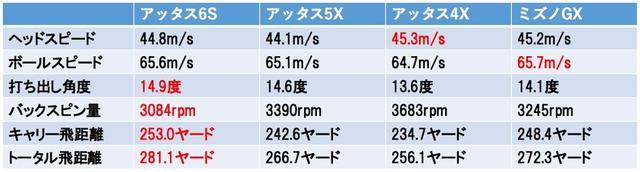画像2: 軽・硬シャフトは本当に飛ぶ!? 「6S」「5X」「4X」を打ち比べてみた!