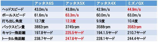 画像3: 軽・硬シャフトは本当に飛ぶ!? 「6S」「5X」「4X」を打ち比べてみた!