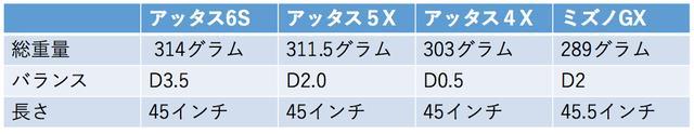 画像1: 軽・硬シャフトは本当に飛ぶ!? 「6S」「5X」「4X」を打ち比べてみた!