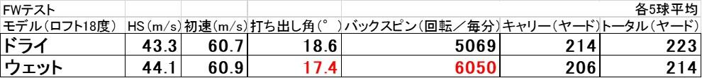 画像: 表2。FWのフェースとボールが濡れた状態と乾いた状態でそれぞれ打った結果