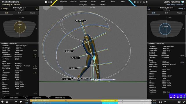 画像: 水色が着用前で黄色が着用後を表す。インパクトで左肩が上がらなくなり体の開きがおさえられた分だけしっかりとインパクトでボールが押せるようになった