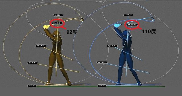 画像: フレクサーソックス着用前(左:黄色)と着用後(右:水色)を比べると肩の捻転が18度も深い