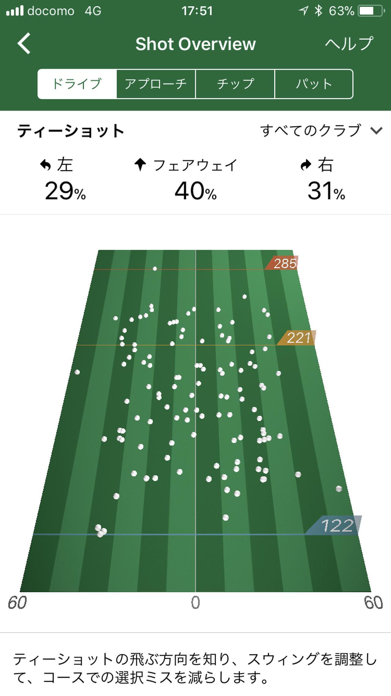 画像: 「Garmin Connect」と「Garmin Golf」をスマホにダウンロードし、ショットデータを読み込んだ「S60」と連携するとフェアウェイキープ率などが可視化できる
