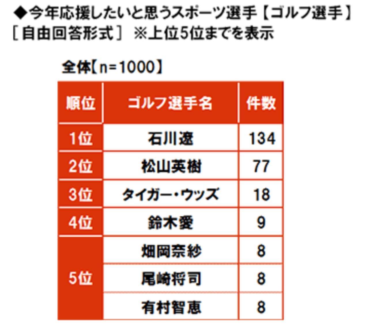 画像: 投票結果がこちら(大和ネクスト銀行のHPより引用) www.bank-daiwa.co.jp