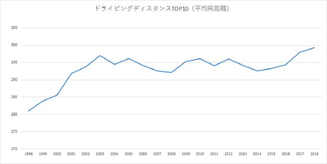 画像: 国内男子ツアーの平均飛距離トップテンの数値の平均は、20年前と比べて20ヤード弱伸びている