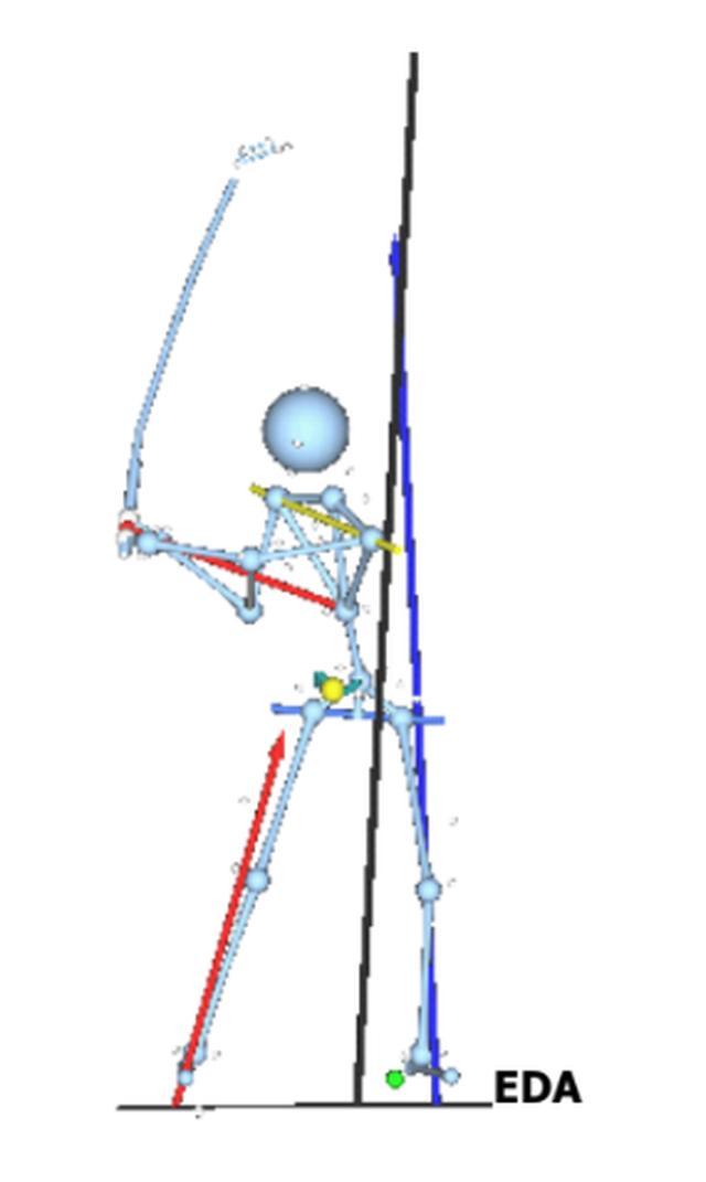 画像: デシャンボーのスウィングを分析した図。地面反力の知識を取り入れて飛距離アップにつながった
