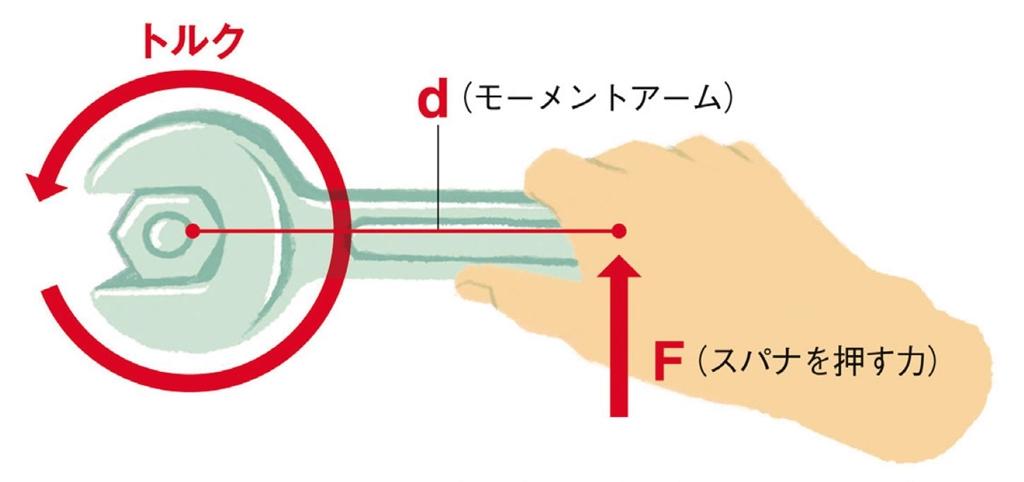 画像: モーメントアームが長いほど地面反力は高い回転力に変換される(イラスト/浦上和久)