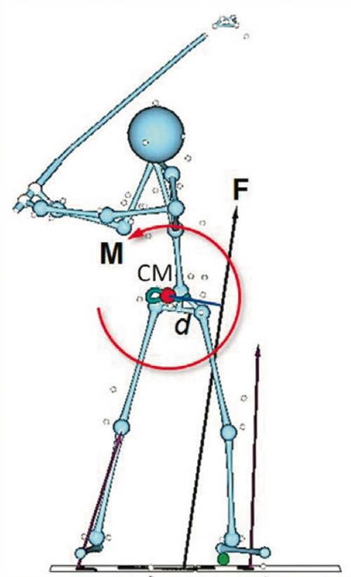 画像: 左足を右足よりも強く踏み込むことで、「地面反力」のベクトル(F)は正面から見て右(飛球線方向)に傾き、モーメントアームを長くする。回転力Mは「F(地面反力)×d(モーメントアームの長さ)」で決まる