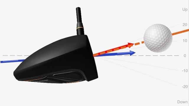 画像: ダイナミックロフト(赤線)と入射角(青線)の差がスピンロフト