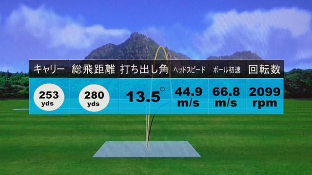 画像: ヘッドスピード45m/sで飛距離280ヤード! 高打ち出し・低スピン弾道だ