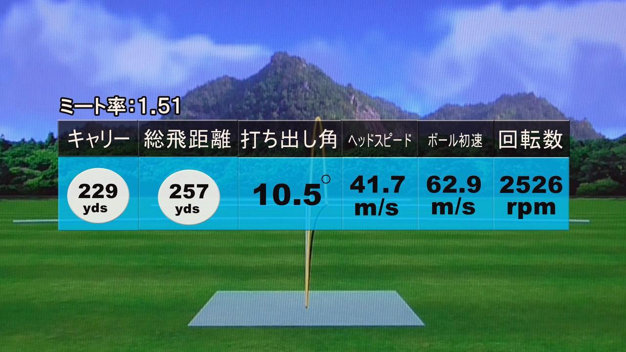 画像: ヘッドスピード42m/sでも257ヤードと、非常に好結果。このヘッドスピード帯でもまったく問題なく使える