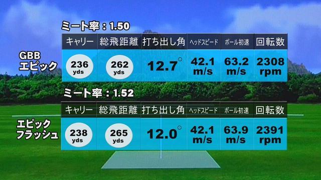 画像: 中村の試打データ。ミスヒットにもかかわらず、エピックフラッシュはGBBエピックの飛距離性能を上回っている