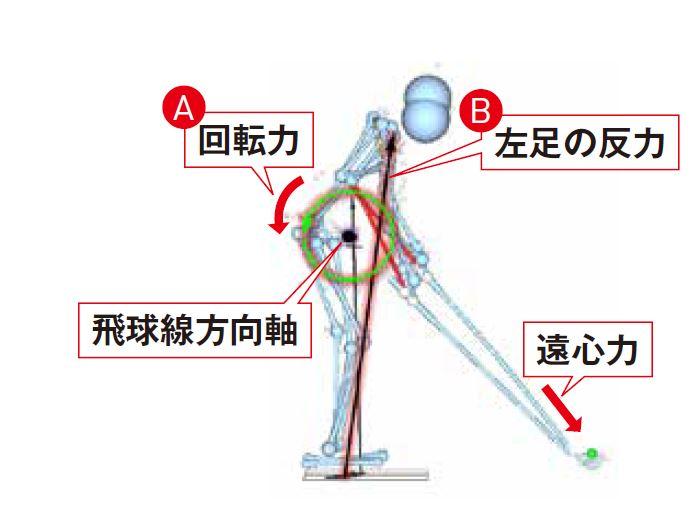 画像: ダウンからインパクトにかけて、左足を真ん中からかかと側に踏み込むことで前側に傾いた「地面反力(B)」が生じる。これが「飛球線方向軸」に対して反時計回りの回転力(A)を生み、クラブの遠心力に上体が引っ張られるのを防ぐ