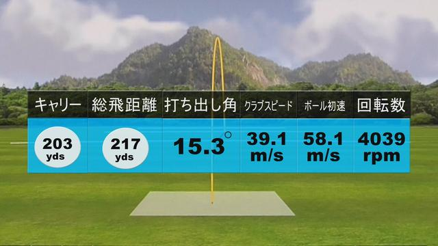 画像: 堀口の試打データ。ヘッドスピードはゼクシオ テンとほぼ同じだったが、ご覧の通りとにかく飛ぶ