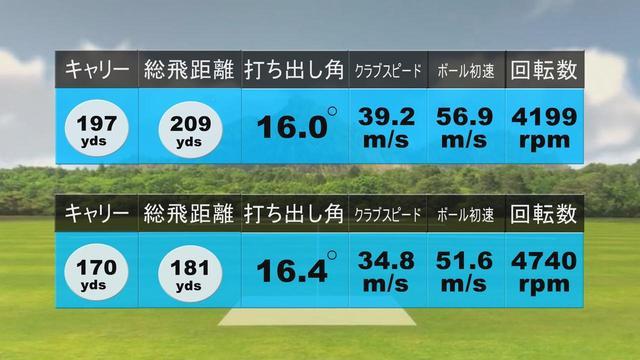 画像: M6の試打結果(上:堀口 下:中村)