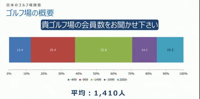 画像: ゴルフ場の会員数は平均1410人という結果に(画像はUSGAのシンポジウムでの三石氏のプレゼンテーションより)
