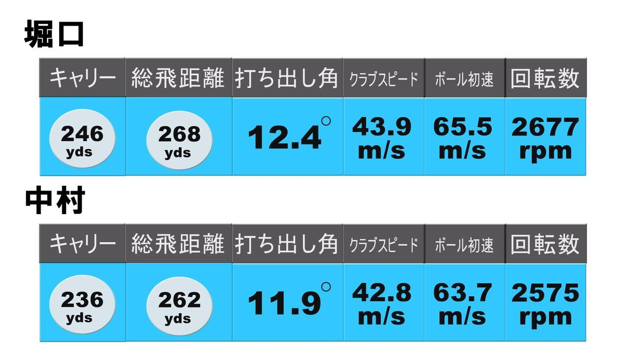 画像: TW747 460(ローズ仕様)の試打結果(上:堀口 下:中村)